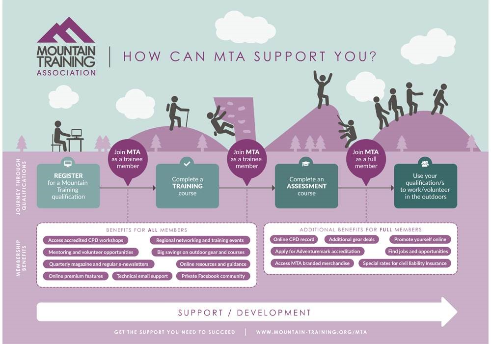 To show how the Mountain Training Association can support you
